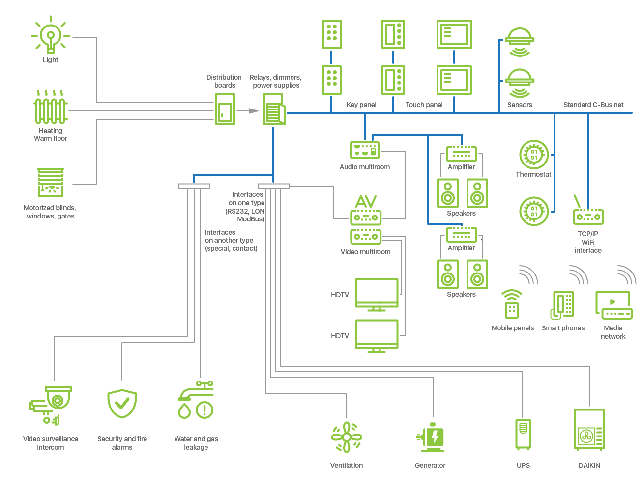 iRidium pro: Gateway between Devices | Блог iRidium mobile