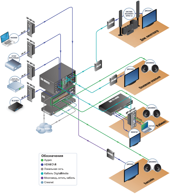 crestron_digitalmedia_diagram_700p-compressor.png